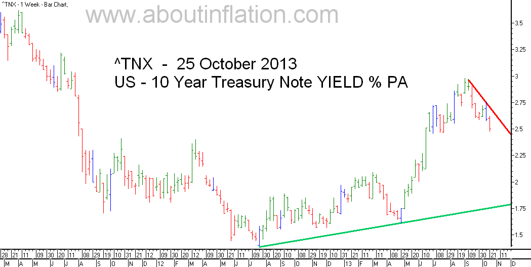 US  10 Year Treasury Note Yield TrendLine - bar chart - 25 October 2013