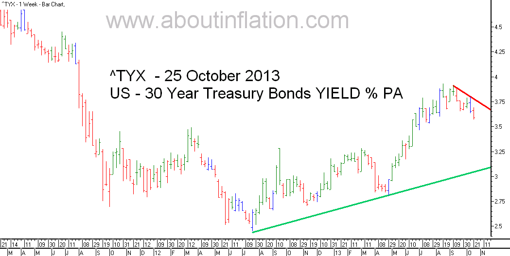 US  30 Year Treasury Bond Yield TrendLine - bar chart - 25 October 2013