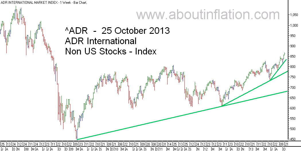 ADR International Index TrendLine - bar chart - 25 October 2013
