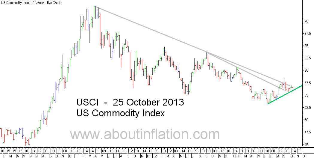 US - Commodity Index TrendLine - bar chart - 25 October 2013