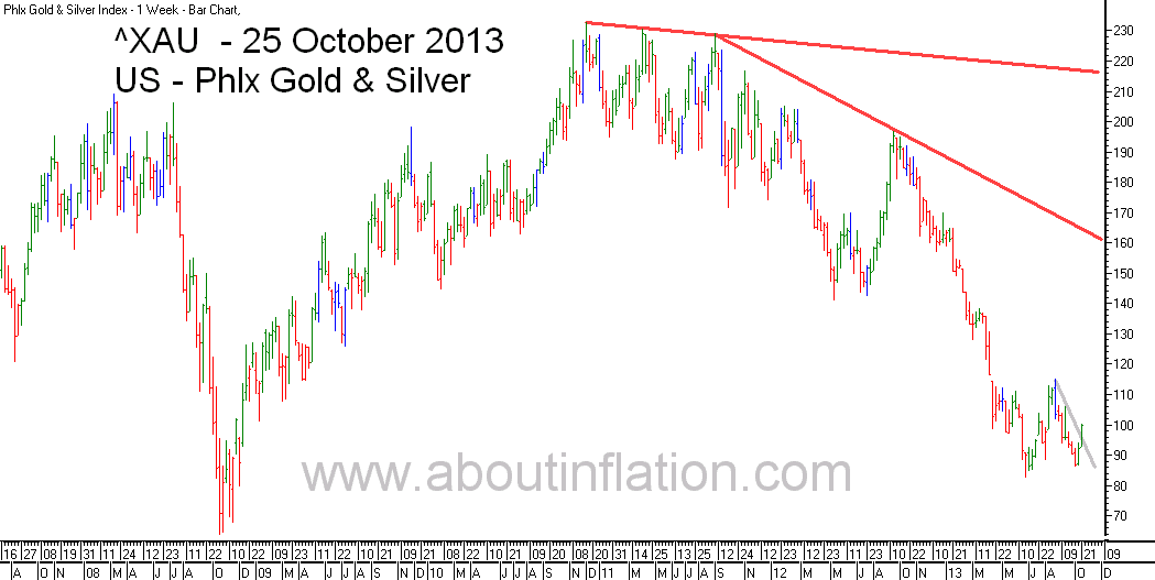 Philadelphia Gold and Silver Index TrendLine - bar chart - 25 October 2013 - ^XAU Trend Lines chart