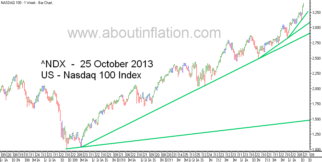 Nasdaq 100 Index TrendLine - bar chart - 25 October 2013