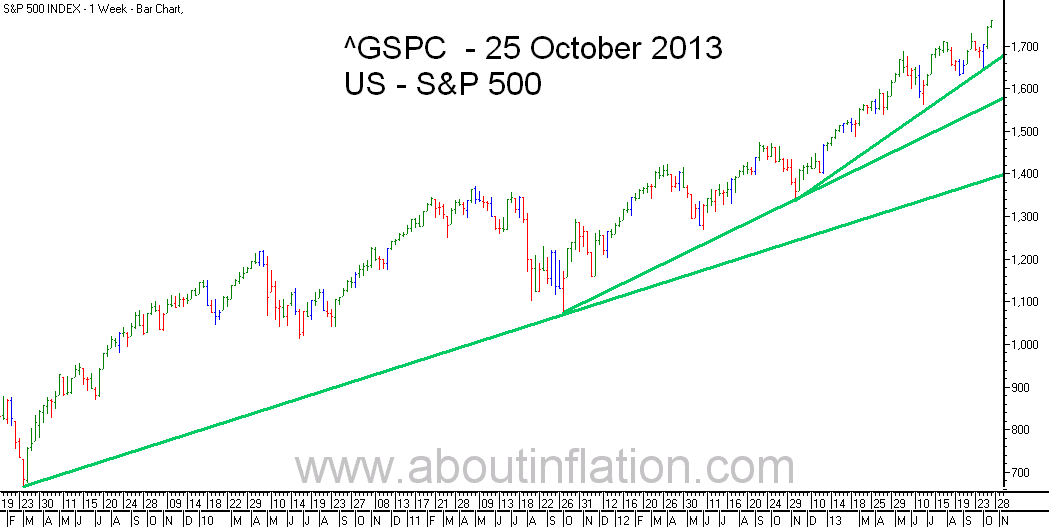 S&P 500 Index TrendLine - bar chart - 25 October 2013