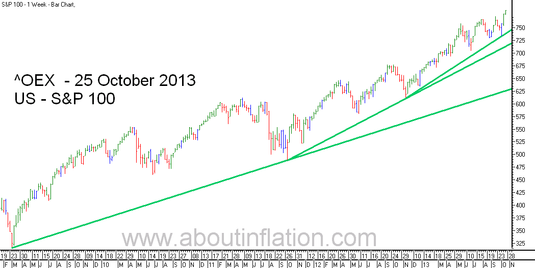 S & P 100 Index TrendLine - bar chart -  25 October 2013