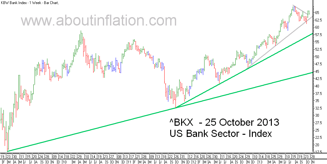 US - Bank Sector TrendLine - bar chart - 25 October 2013
