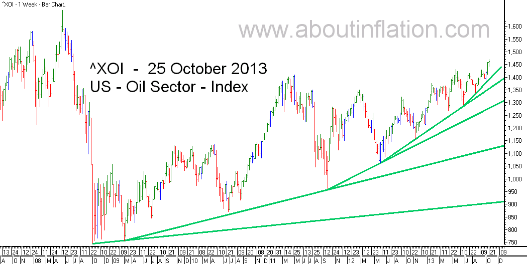 US - Oil Sector TrendLine - bar chart -  25 October 2013 - ^XOI - Oil Index