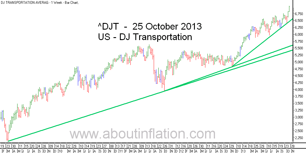 DJ Transportation Index TrendLine - bar chart - 25 October 2013
