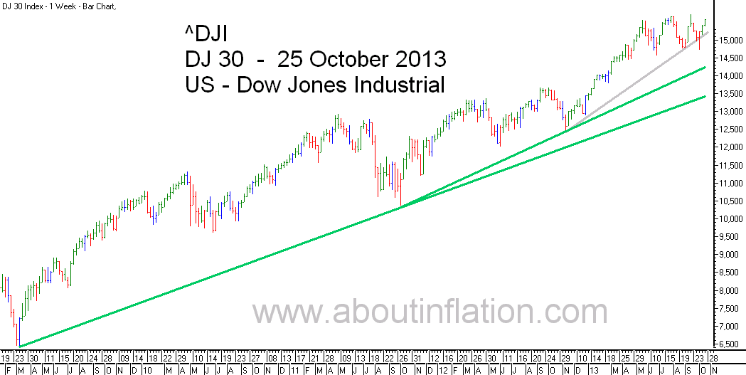 DJ 30 Down Jones Trend Line chart - 25 October 2013