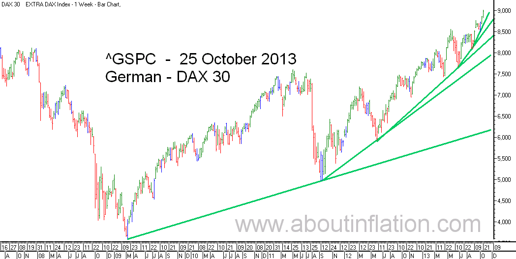DAX 30 Index TrendLine - bar chart - 25 October 2013 - DAX 30 Index Balkendiagramm