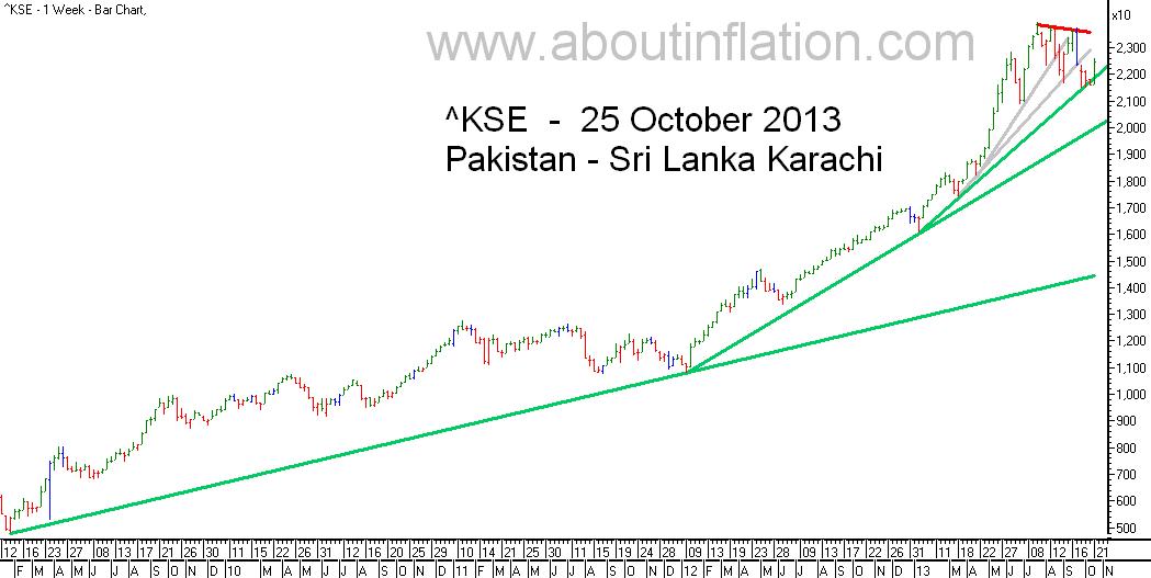 KSE  Index Trend Line bar chart -  25 October 2013 - பாக்கிஸ்தான் குறியீடு போக்கு வரி விளக்கப்படம்