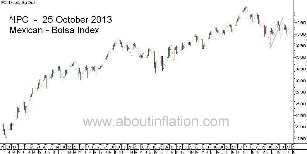 Bolsa  Index Trend Line bar chart - 25 October 2013 - Índice Bolsa de gráfico de barras