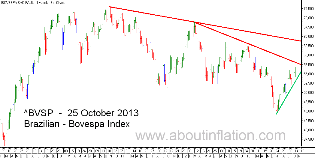 Bovesta  Index Trend Line bar chart - 25 October 2013 - Índice Bovespa gráfico de barra