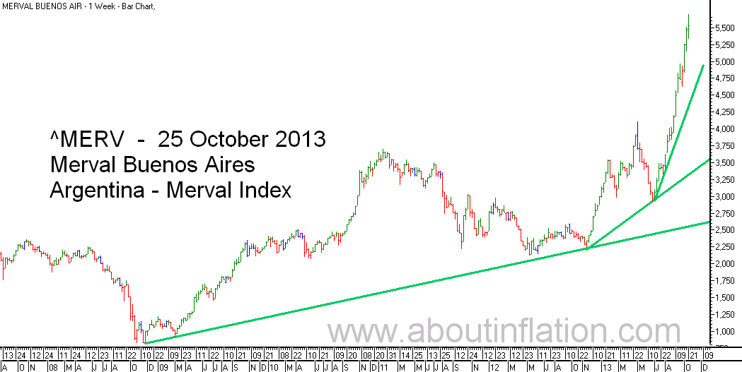 Merval  Index Trend Line bar chart - 25 October 2013 - Índice Merval de gráfico de barras