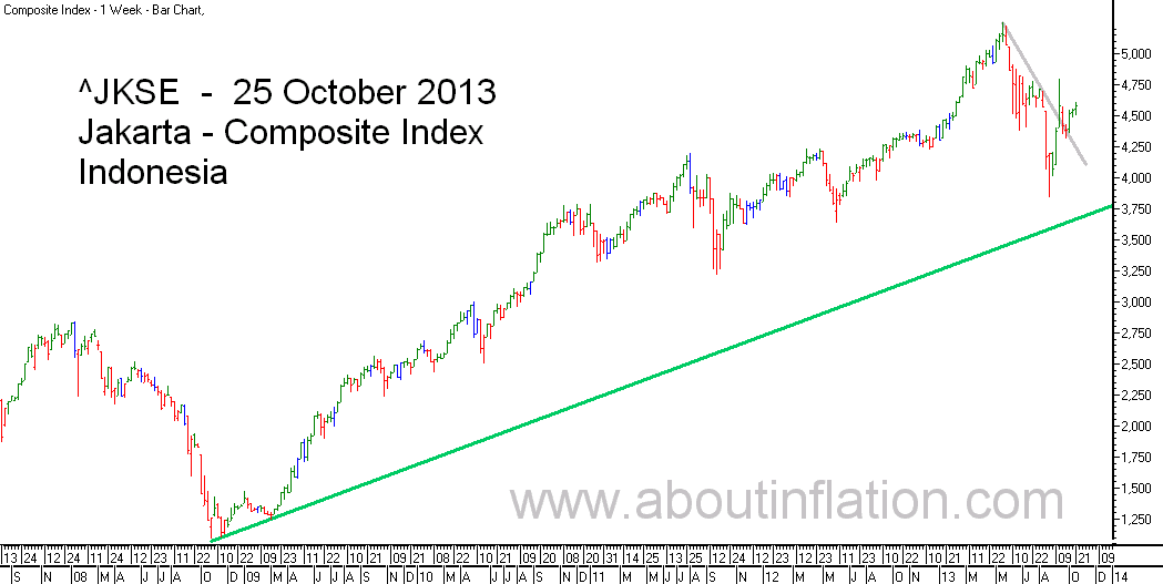JKSE  Index Trend Line bar chart - 25 October 2013 - Indeks JKSE bar chart