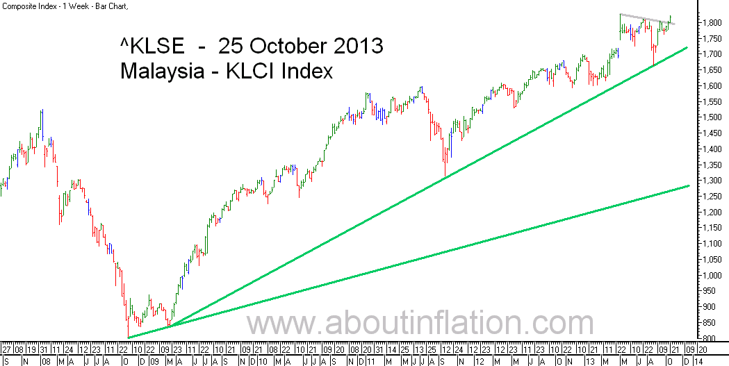 KLSE  Index Trend Line bar chart - 25 October 2013 - Indeks KLSE carta bar