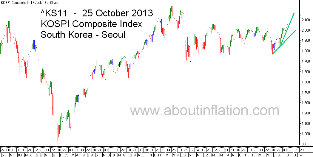 KS11  Index Trend Line bar chart -  25 October 2013 - KS11 인덱스 바 차트