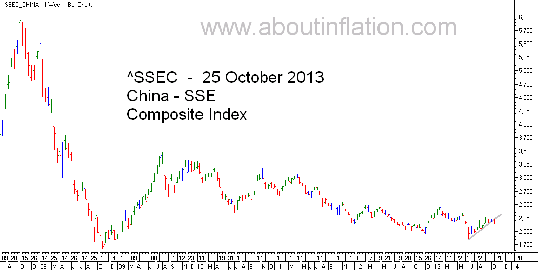 SSEC  Index Trend Line - bar chart -  25 October 2013 - SSEC指数条形图