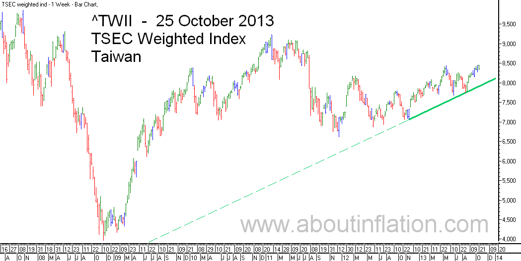 TWII  Index Trend Line - bar chart - 25 October 2013 - TWII 指数条形图