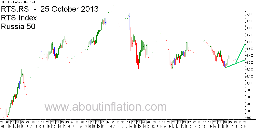 RTS 50  Index Trend Line - bar chart - 25 October 2013 - RTS 50 индекс гистограммы