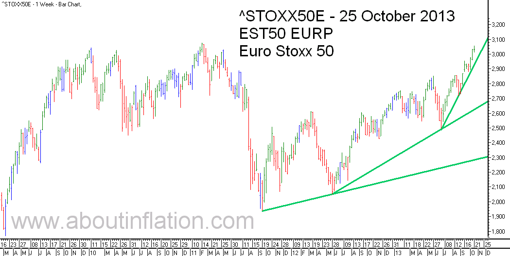 Euro Stoxx 50 Index Trend Line - bar chart - 25 October 2013 - Euro Stoxx 50 Index Balkendiagramm