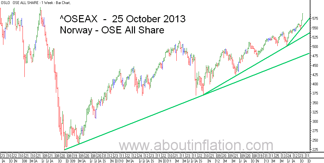 OSE All Share Index TrendLine - bar chart - 25 October 2013 - OSE Norge Index to trendlinje diagram - OSE All Share Index stolpediagram