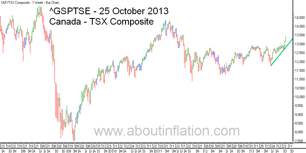 TSX Composite Index TrendLine - bar chart - 25 October 2013 - TSX Composite indice de graphique à barres