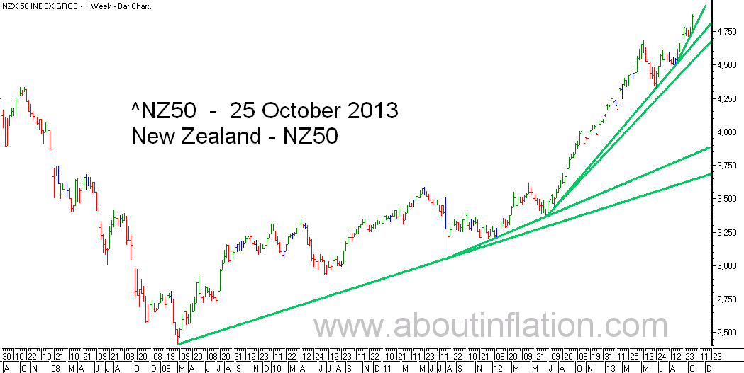 NZ 50 Index TrendLine - bar chart - 25 October 2013