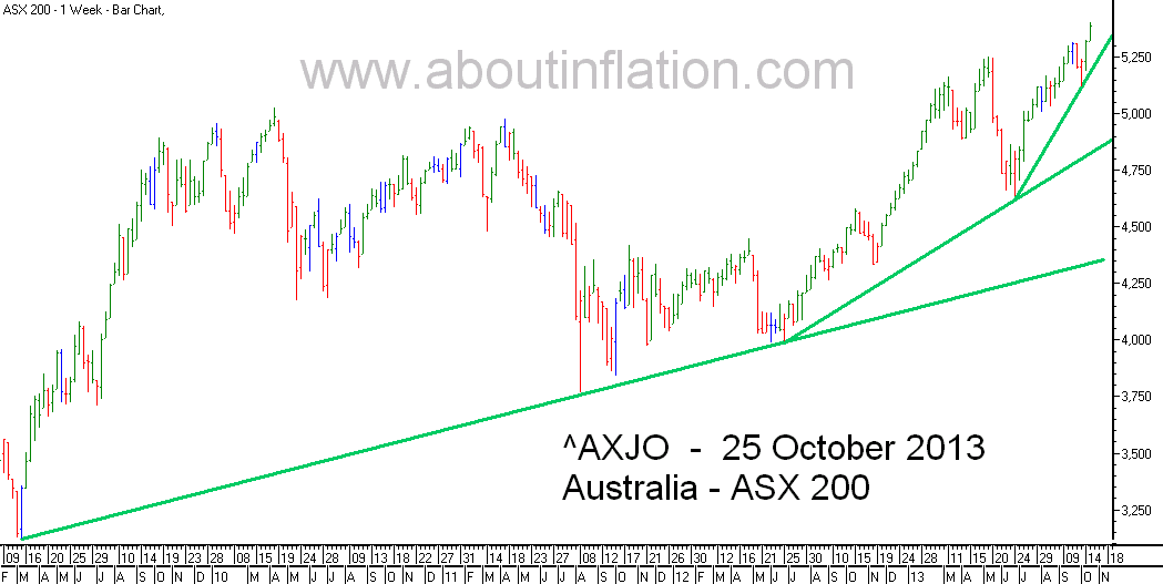ASX 200 Index TrendLine - bar chart - 25 October 2013