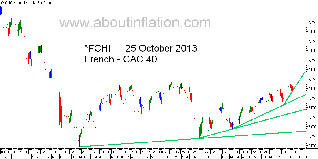 CAC 40 Index TrendLine - bar chart - 25 October 2013 - CAC 40 indice de graphique à barres