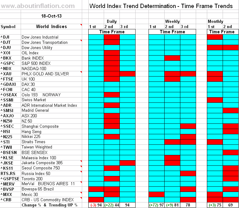 World Index Trend Determination - 18 October 2013 - end of week