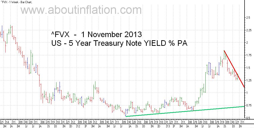 US  5 Year Treasury Note Yield TrendLine - bar chart - 1 November 2013