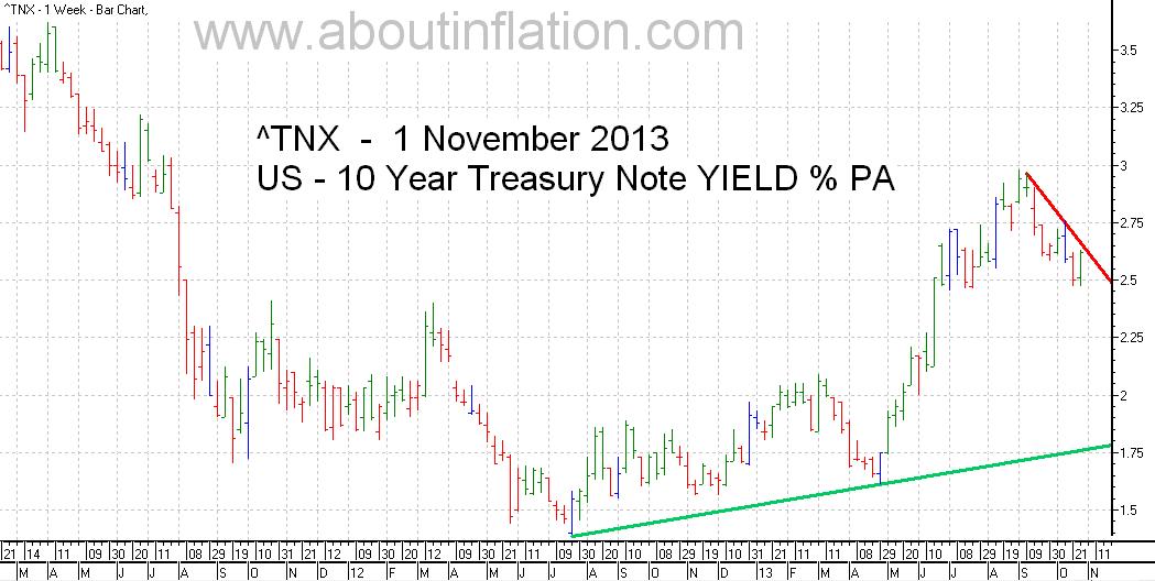 US  10 Year Treasury Note Yield TrendLine - bar chart -  1 November 2013
