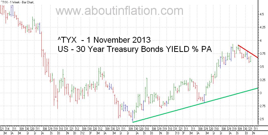 US  30 Year Treasury Bond Yield TrendLine - bar chart - 1 November 2013