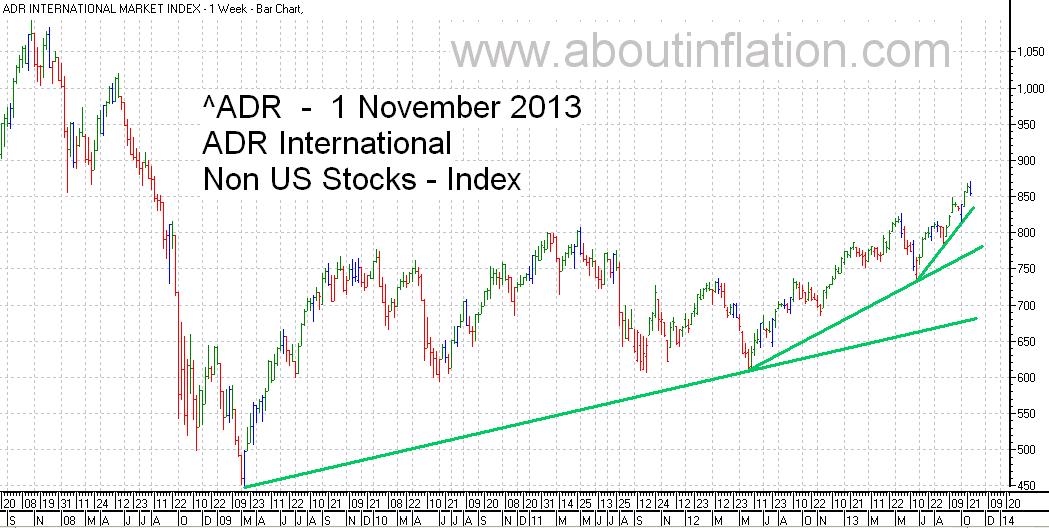 ADR International Index TrendLine - bar chart - 1 November 2013