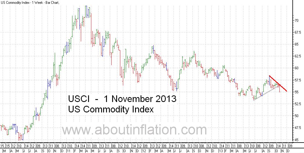 US - Commodity Index TrendLine - bar chart - 1 November 2013
