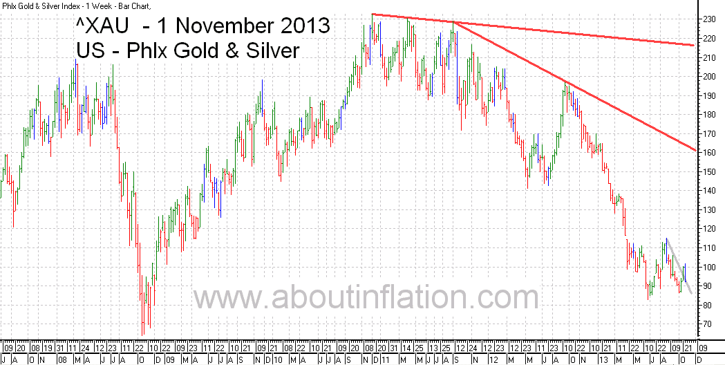 Philadelphia Gold and Silver Index TrendLine - bar chart - 1 November 2013 - ^XAU Trend Lines chart