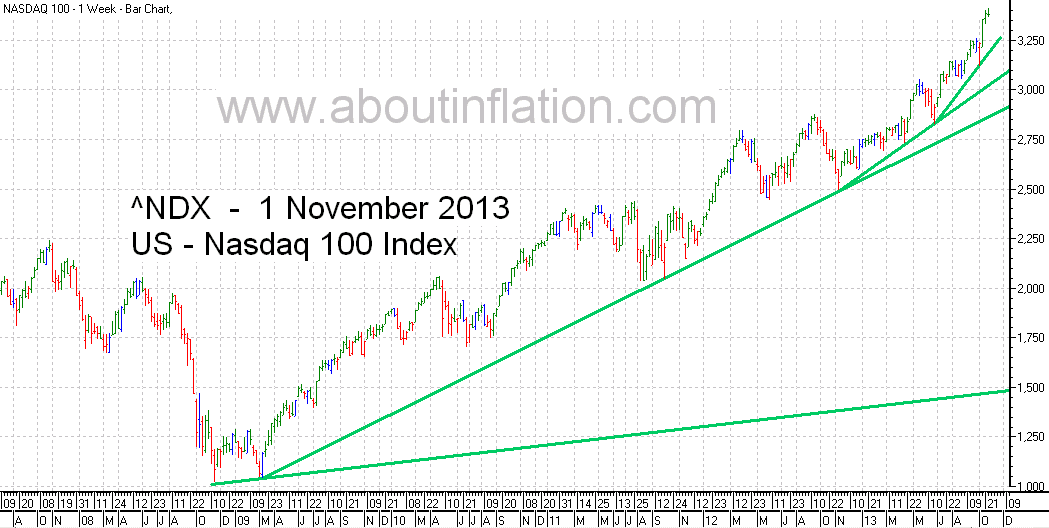 Nasdaq 100 Index TrendLine - bar chart - 1 November 2013