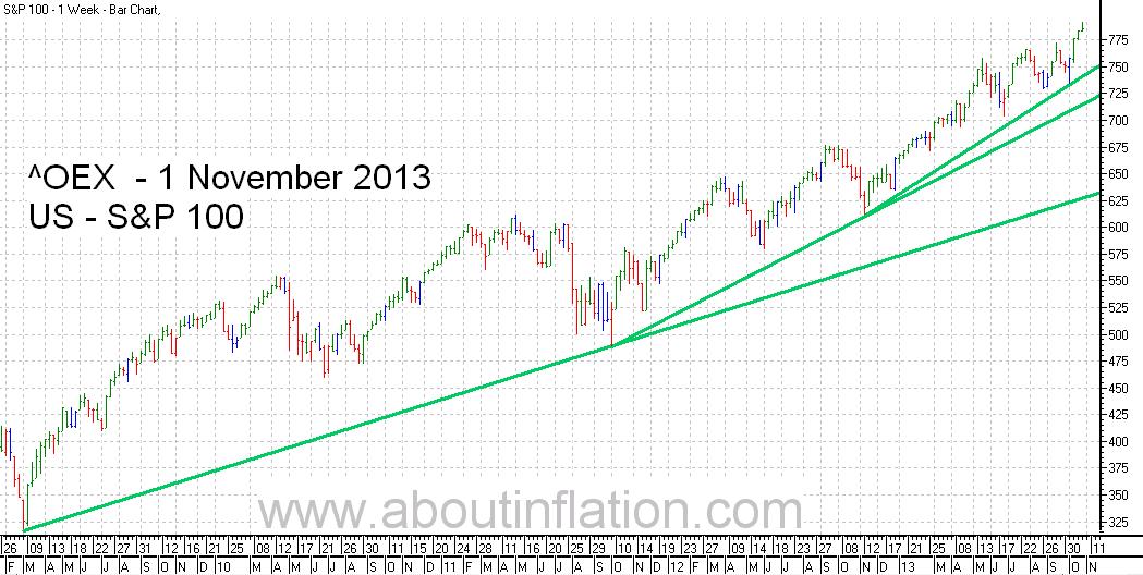 S & P 100 Index TrendLine - bar chart -   1 November 2013