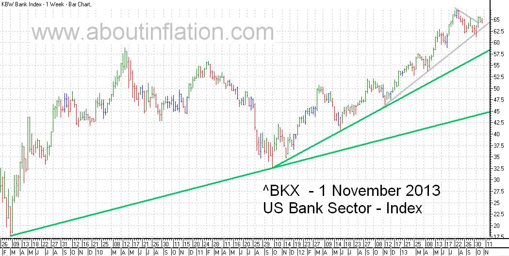US - Bank Sector TrendLine - bar chart - 1 November 2013
