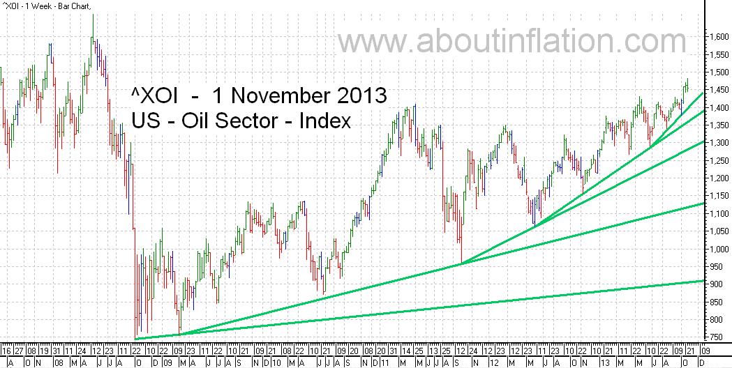 US - Oil Sector TrendLine - bar chart -   1 November 2013 - ^XOI - Oil Index