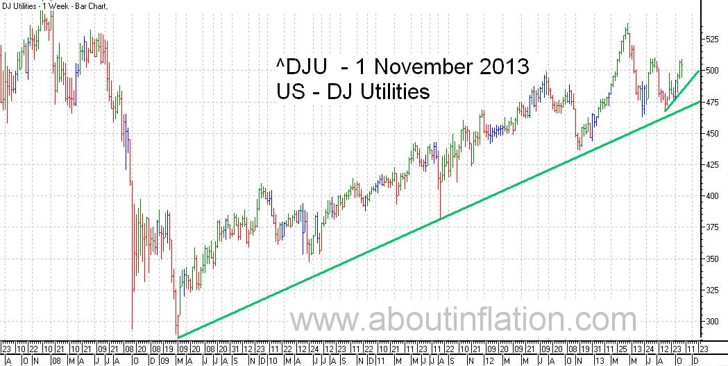 DJ Utilities Index TrendLine - bar chart - 1 November 2013