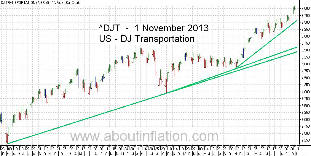 DJ Transportation Index TrendLine - bar chart - 1 November 2013