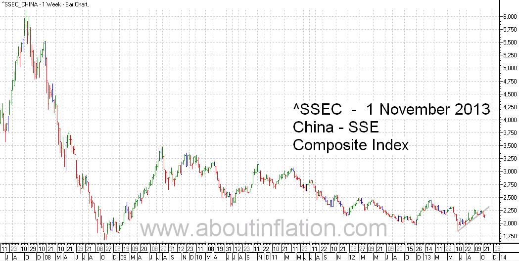 SSEC  Index Trend Line - bar chart - 1 November 2013 - SSEC指数条形图