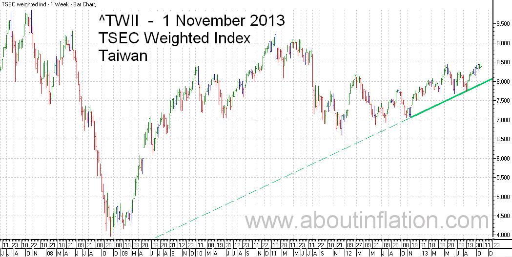 TWII  Index Trend Line - bar chart - 1 November 2013 - TWII 指数条形图