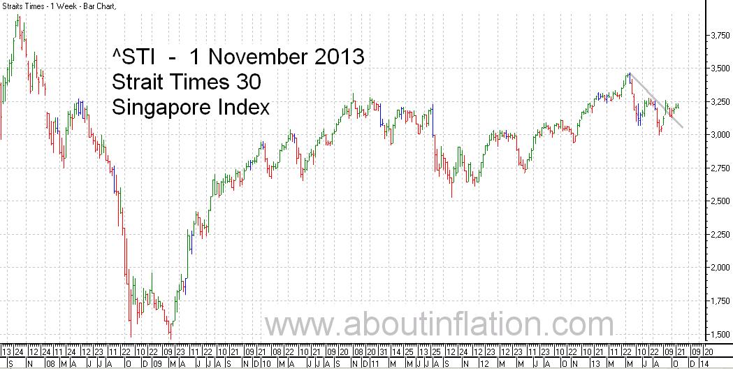 STI  Index Trend Line - bar chart - 1 November 2013 - STI 索引条形图 - Indeks STI carta bar - STI குறியீடு பொருட்டல்ல விளக்கப்படம்