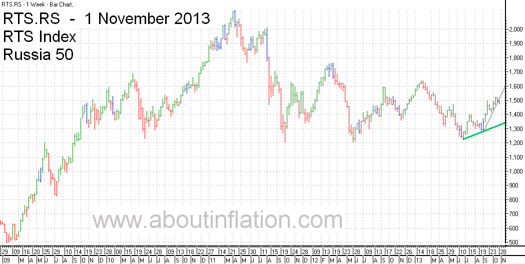 RTS 50  Index Trend Line - bar chart - 1 November 2013 - RTS 50 индекс гистограммы