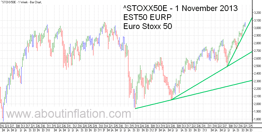 Euro Stoxx 50 Index Trend Line - bar chart - 1 November 2013 - Euro Stoxx 50 Index Balkendiagramm