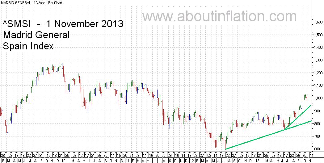 SMSI  Index Trend Line - bar chart - 1 November 2013 - SMSI Índice de gráfico de barras