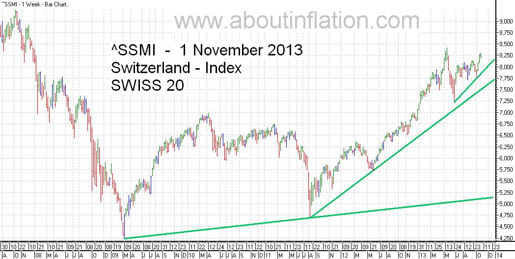 SSMI  Index TrendLine - bar chart, 1 November 2013 SMI indice de graphique à barres