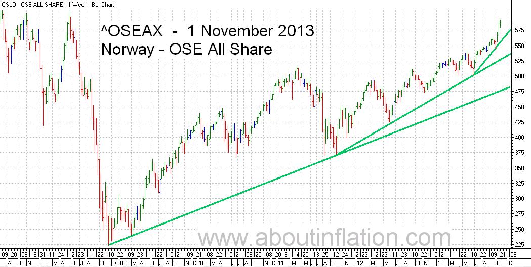 OSE All Share Index TrendLine - bar chart - 1 November 2013 - OSE Norge Index to trendlinje diagram - OSE All Share Index stolpediagram